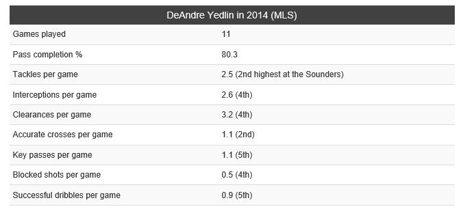DeAndre Yedlin stats
