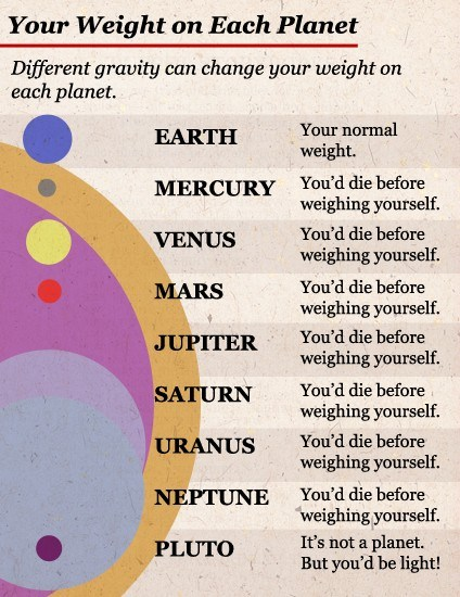 weight on other planets