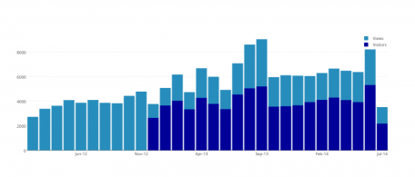 wordpress-julia-plotly