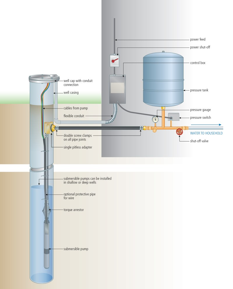 Fullsize Of Shallow Well Pump Large Of Shallow Well Pump ...