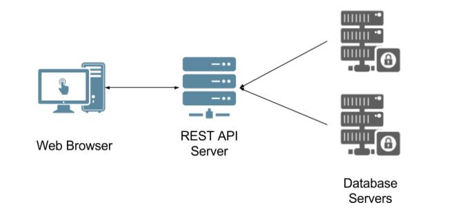 Typical REST API server configuration