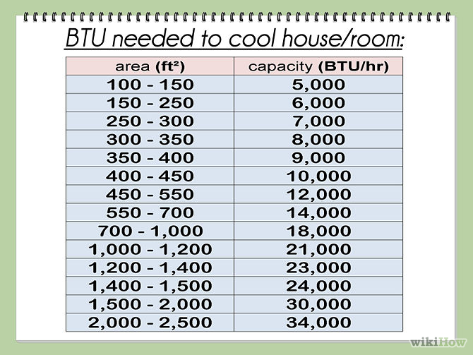 Calculate btu per square foot step 9 How to calculate room size in square feet