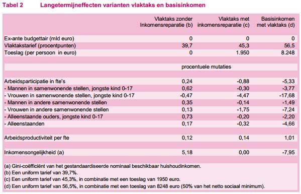 tabel2participatieeffect