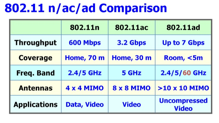Qualcomm and Wilocity launch industry's first Tri-band reference design featuring both 802.11ac and 802.11ad new Gigabit-class wi-fi technology