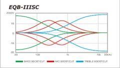 EQ Chart 2