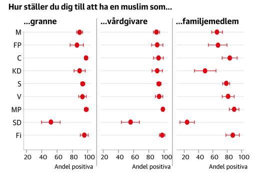 attityder-till-muslimer