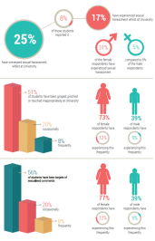 Infographic on sexual harassment at the University of Bath (click)