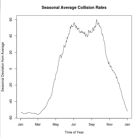 seasonal_collisions