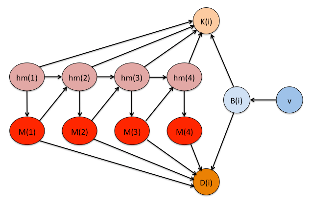 Bayesian network when n=4