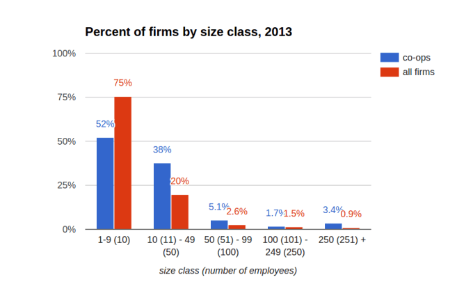 percent-of-firms-by-size-class-2013-1