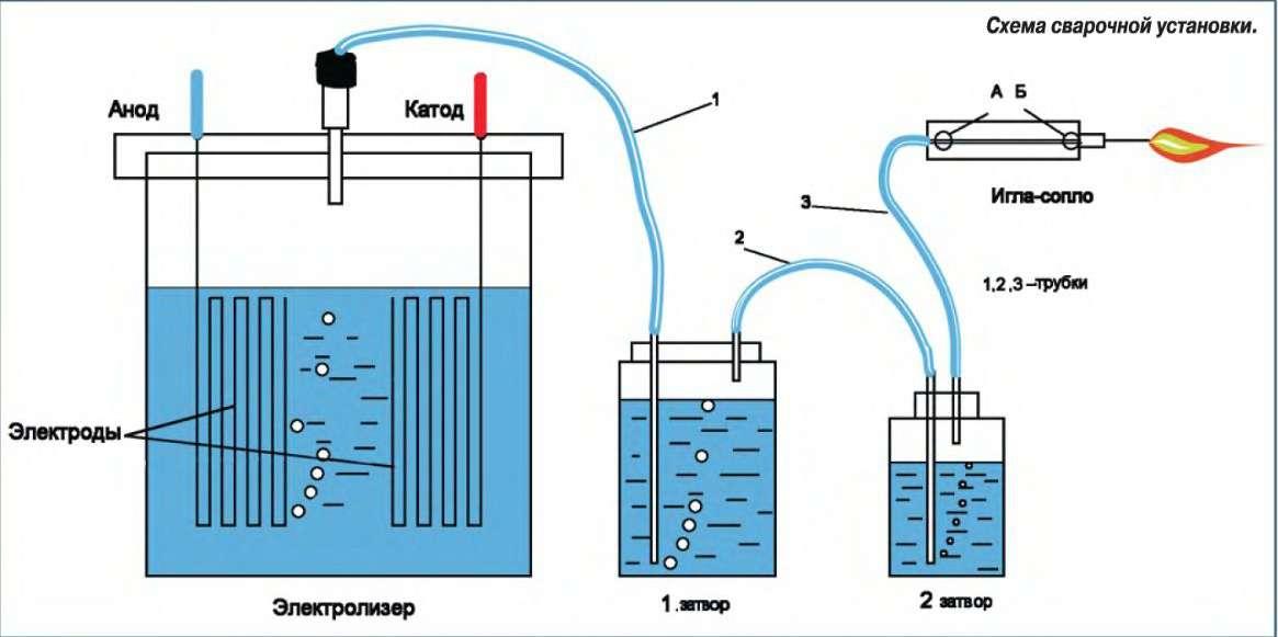 Водородная установка для дома своими руками