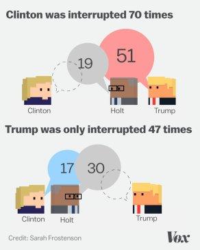 us-presidential-debate-facts2016-september-27