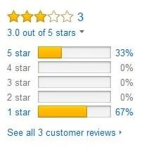 Idol White Amazon Reviews