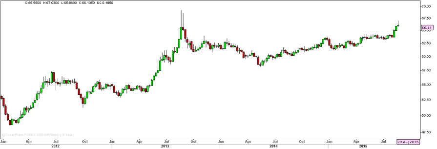 FOREX USDINR_Weekly_3Year