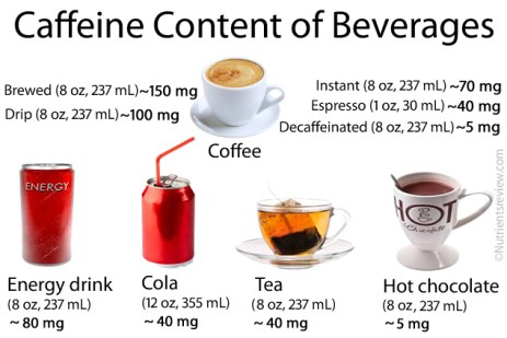 Caffeine-in-Beverages