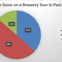 2014 BC Craft Beer Survey Results - The State of Craft Beer Article #1
