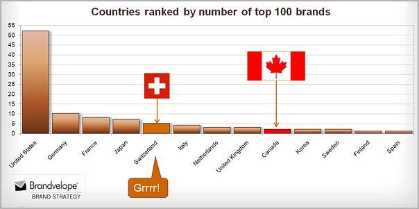 Global 100 chart