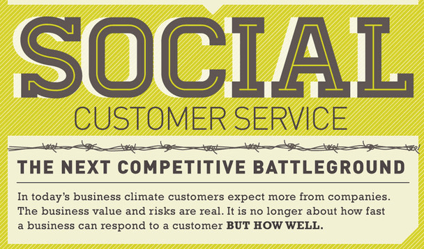 Using Social Media as a Customer Service Tool: Infographic