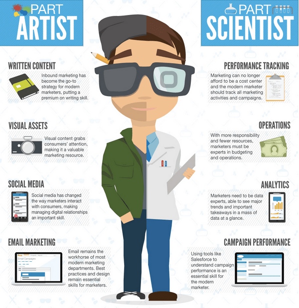 modern marketer artist and scientist