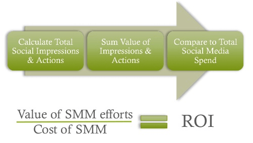 Social Media Analytics and ROI tracking