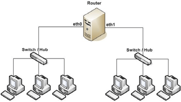 pengertian router - fungsi router - jenis router