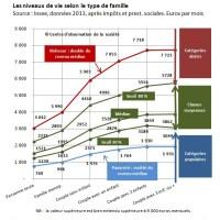 Qui est riche et qui est pauvre en France? Graphique des niveaux de vie, les réponses ...