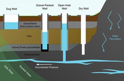 Types-Of-Water-Wells - Benign Blog