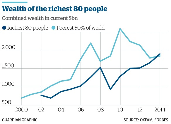 Richest 0.00000001% Owns 1/2 of Global Wealth
