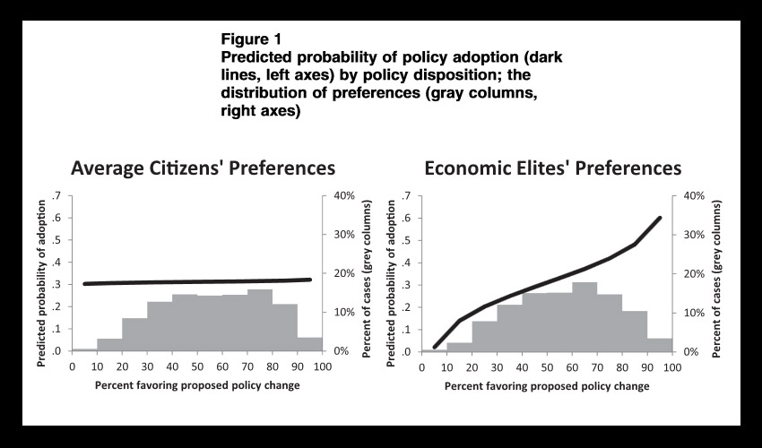 capitalist democracy graphs