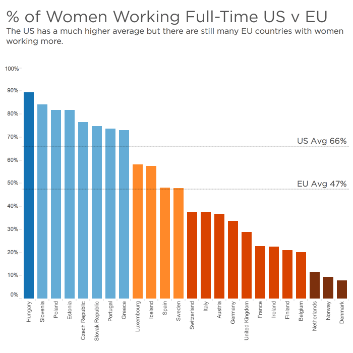 EU v USA Full-Time Working Women - Makeover