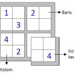 Cara Bermain Sudoku 4×4