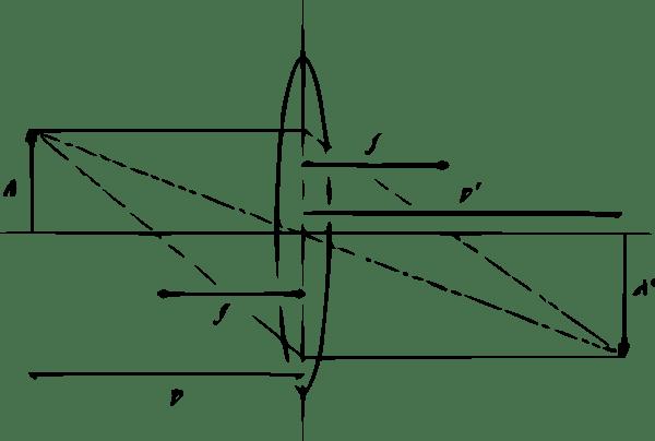 1/f = 1/p + 1/p' (poema para Carl Friedrich Gauss)