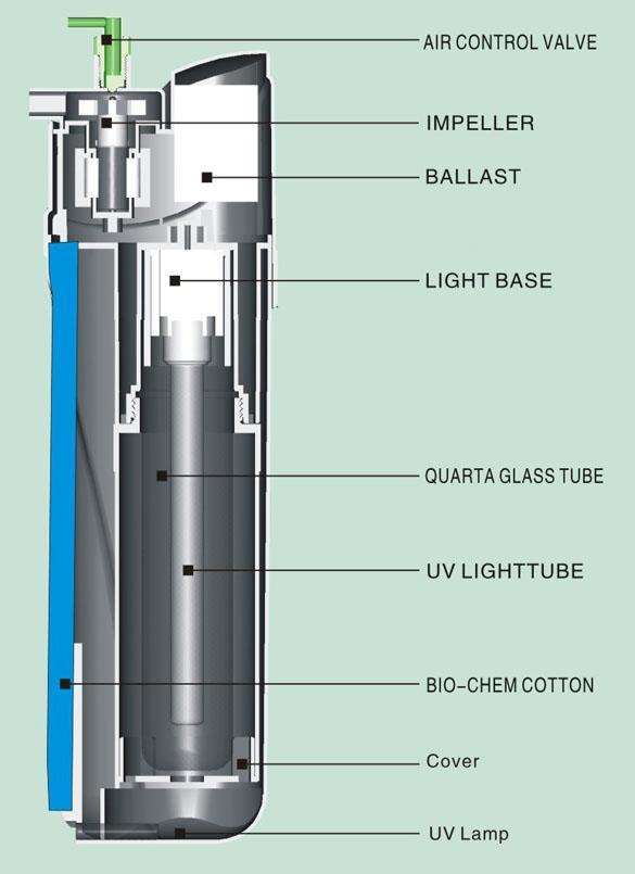 9W UV Sterilizer w/ Submersible Pump Filter 75 gal Aquarium Fish Tank