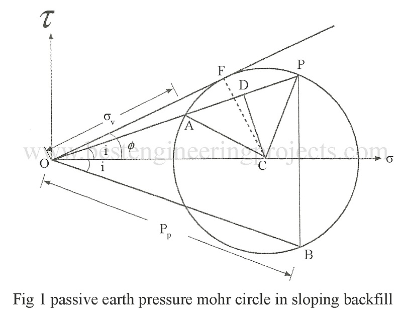passive earth pressure mohr circle in sloping backfill