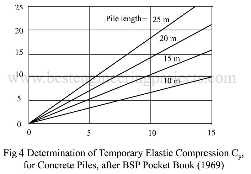 Determination of Temporary Elastic Compression CP for concrete piles