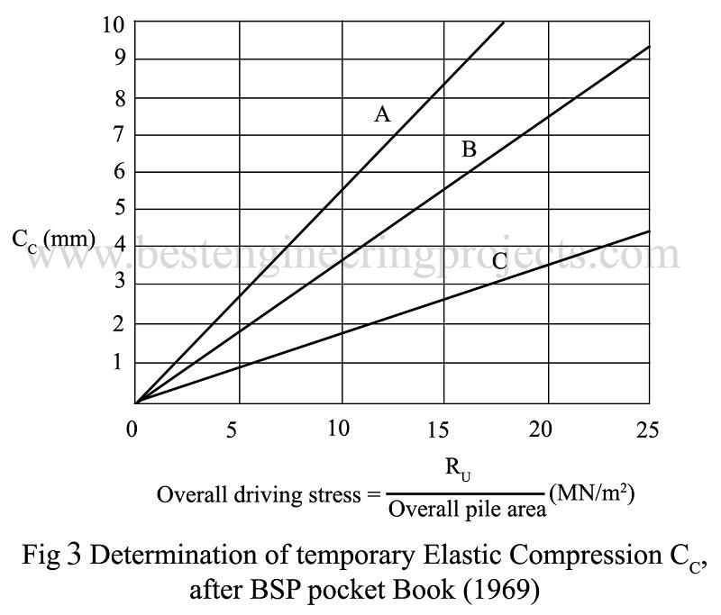 Determination of temporary Elastic Compression CC
