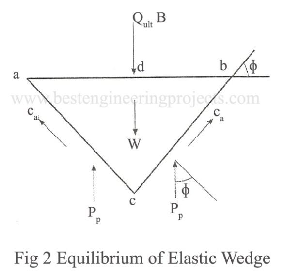 Equilibrium of Elastic Wedge
