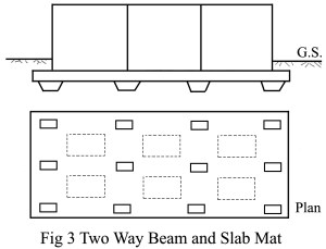 Two Way Beam and Slab Mat