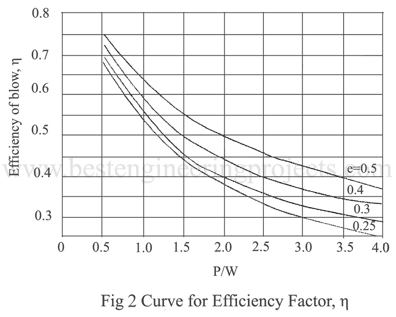 curve for efficiency factor
