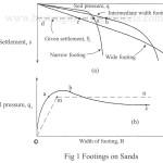 footings in sands