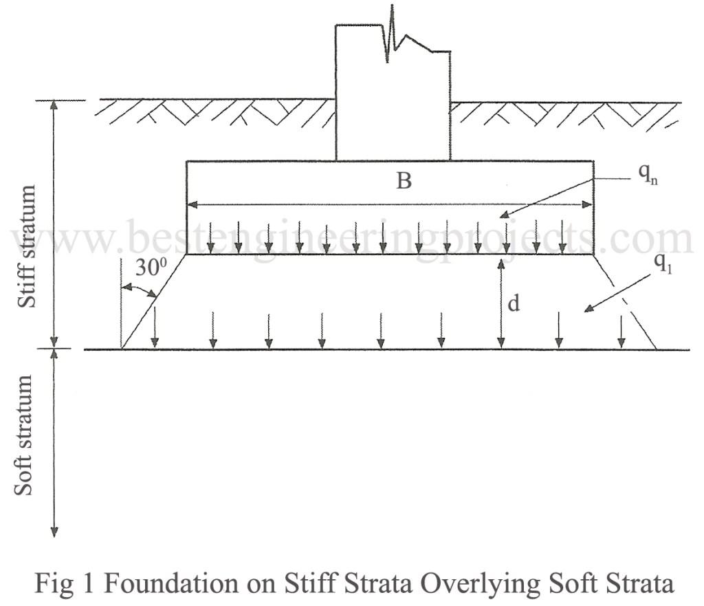 foundation on stiff strata overlying soft strata