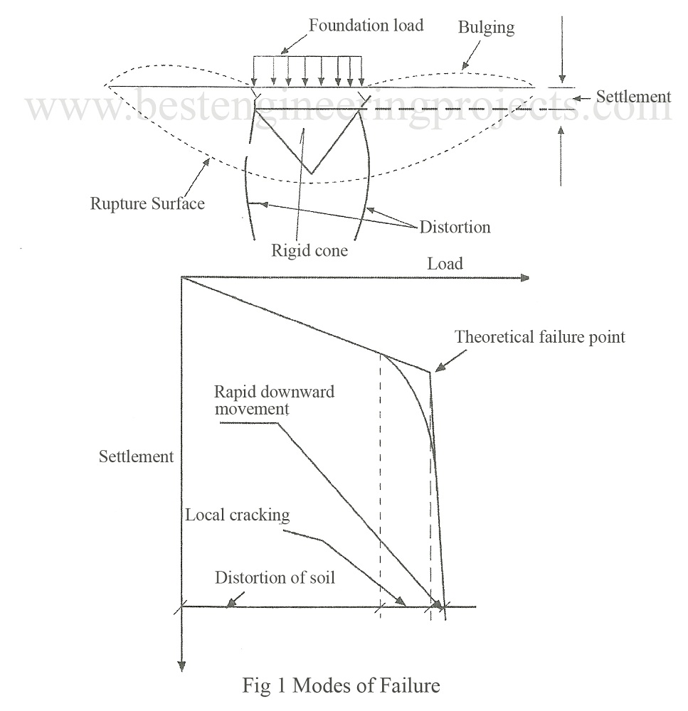 modes of failure