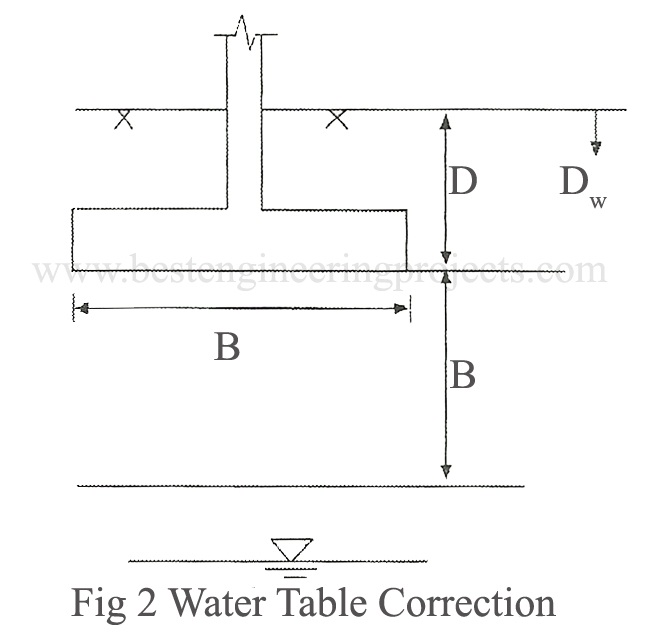 water table correction1
