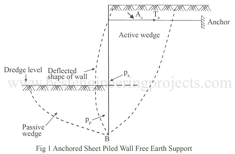 Anchored Sheet Piled Wall Free Earth Support