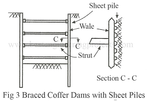 braced coffer dams with sheet piles