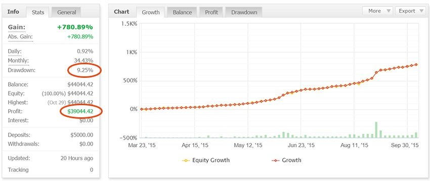 Scalp Trader PRO EA Review - A Very Profitable Expert Advisor And Automated Forex Trading System For Quick Low Risk Profits Created By Doug Price