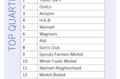 Trader Joe's, Costco and Amazon are Top Three U.S. Grocery Retailers,…