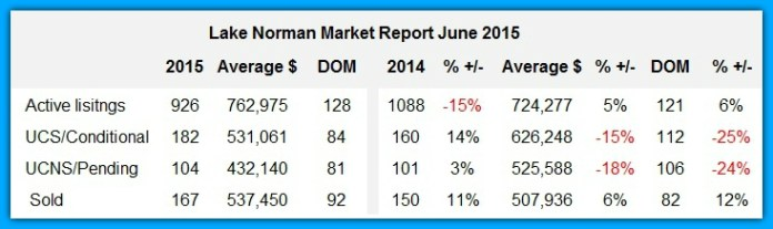 Lake Norman home sales analysis July 2015