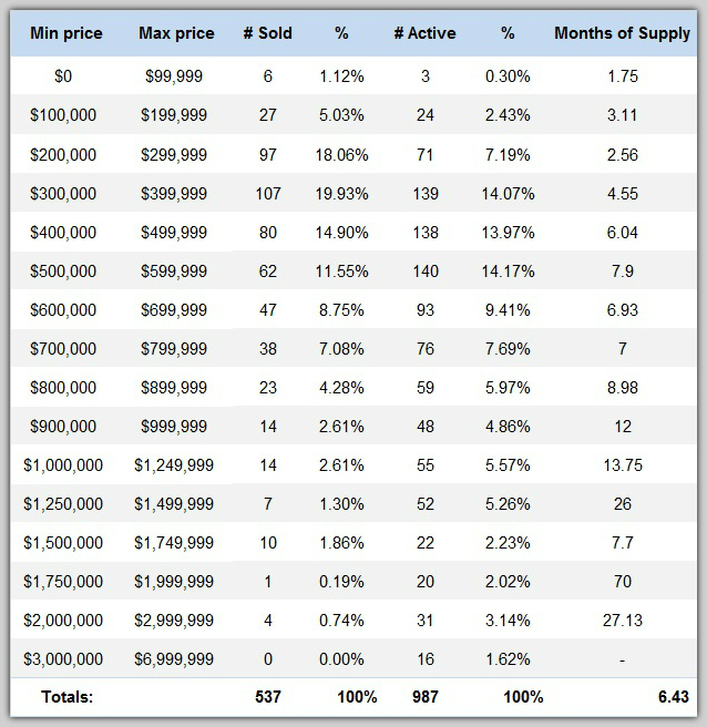 Lake Norman home sales by price range in the 2nd quarter 2016