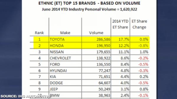 Top 10 brands to Ethnic buyers